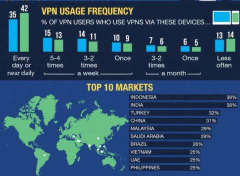 VPN Usage and Trends Around the World in 2019